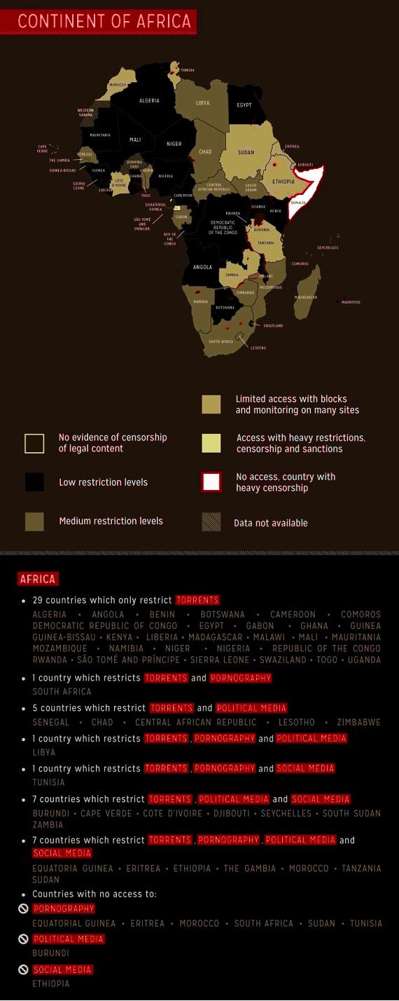 Cyber censure en Afrique