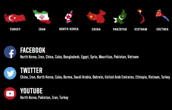 Pays qui bloquent les médias sociaux